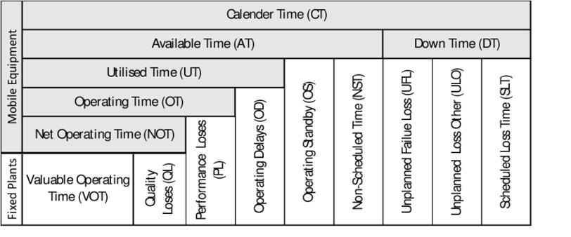 Standardised Asset Performance Measurement